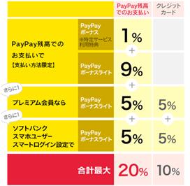 PayPayフリマ 最大20%還元内訳
