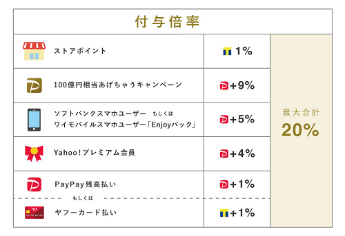 PayPayモール 最大20%還元内訳