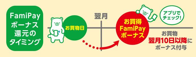 FamiPayボーナスポイント還元のタイミングについて