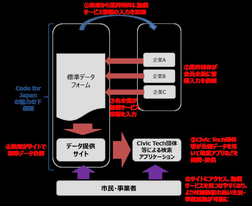 企業の無償支援情報の標準データ化と公開に関するスキーム