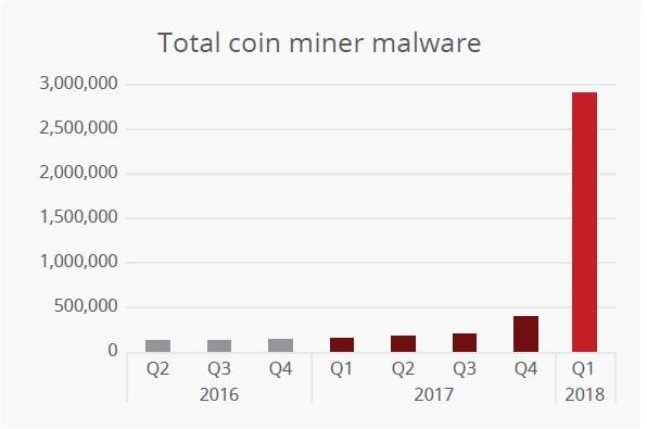 仮想通貨をマイニングするマルウェアの全サンプル数の推移 (出典:McAfee Labs 2018年第1四半期 脅威レポート)