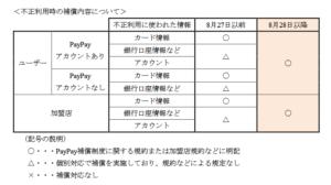 PayPayでの不正利用時の補償内容について(「不正利用による被害を補償する制度の導入について」より)