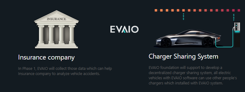 電気自動車の走行を収益化するプラットフォーム「EVAIO」の仮想通貨エアドロップ(AirDrop)参加方法