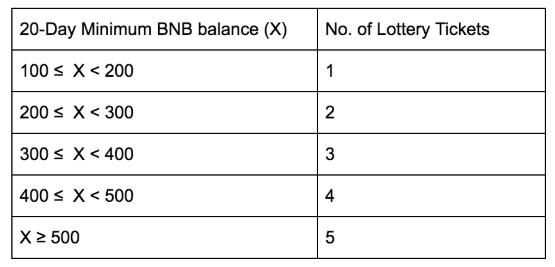 BNB保有量ごとの最大請求チケット数