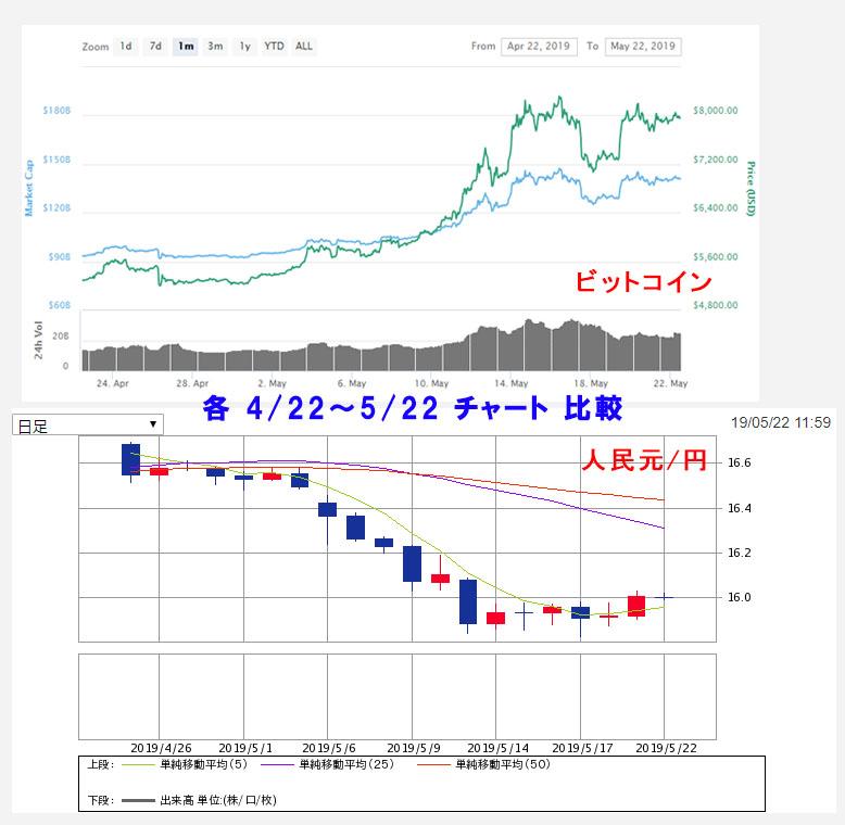 ビットコイン、人民元/円チャート比較