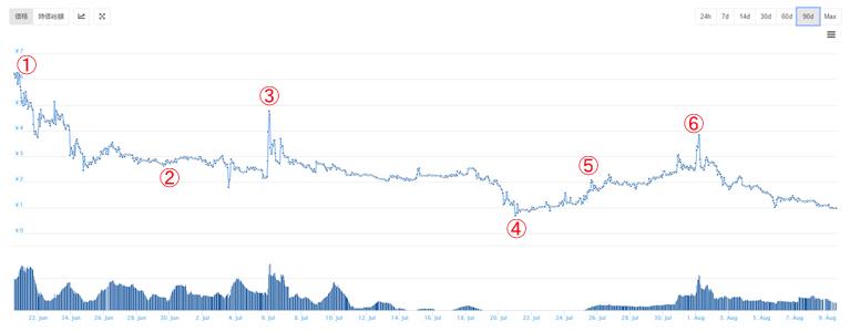 バニートークンの価格チャート