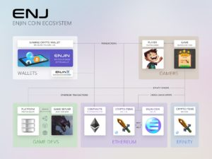 ENJIN COINのエコシステム図