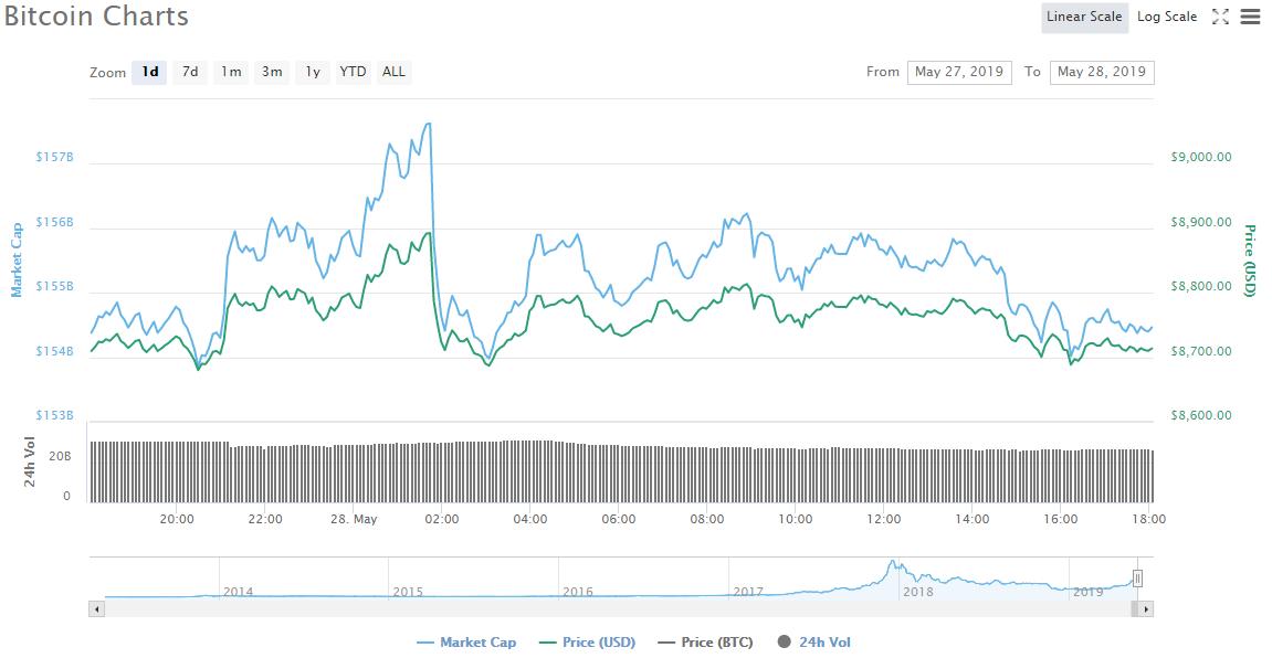 5月28日ビットコイン価格チャート