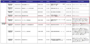 金融庁資料:仮想通貨交換業者登録、一覧表