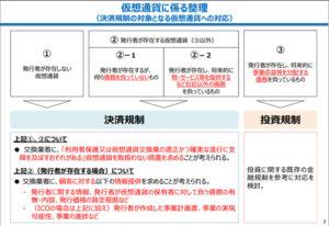 7P:仮想通貨に係る整理 (決済規制の対象となる仮想通貨への対応)