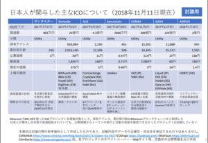 金融庁:仮想通貨研究会第9回、日本人が関与した主なICOについて