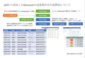 金融庁:仮想通貨研究会第9回、Zaifから流出したMonacoinの送金指示元の逆探知について