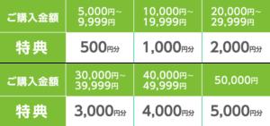 購入金額と特典の対照表