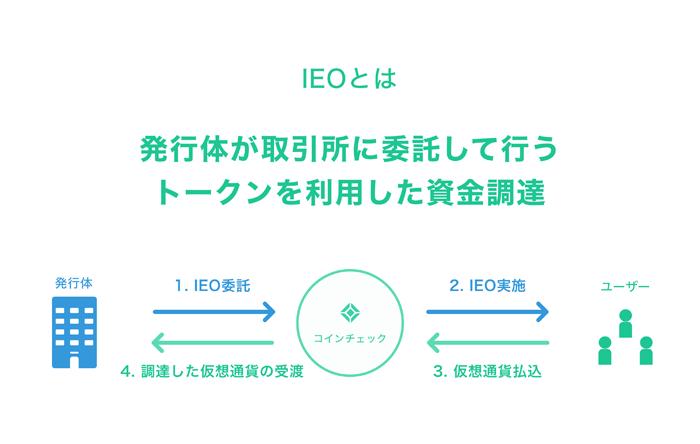引用:コインチェック(IEOとは)