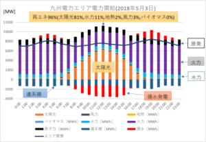 九州電力エリアの1日の系統電力需給の実績(2018年5月3日):認定NPO法人 環境エネルギー政策研究所