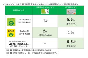 還元率の例(JR東日本「駅ビル・エキナカでのキャッシュレスのお支払いで、「JRE POINT」の還元率をアップします!」より)