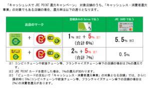 「キャッシュレスでJRE POINT還元キャンペーン」対象店舗で、「キャッシュレス・消費者還元事業」の対象でもある店舗還元率の例(JR東日本「駅ビル・エキナカでのキャッシュレスのお支払いで、「JRE POINT」の還元率をアップします!」より)