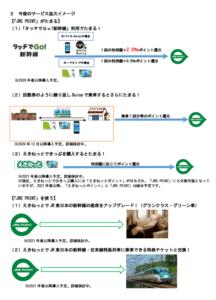 今後のサービス拡大イメージ(JR東日本「Suicaの鉄道利用で「JRE POINT」がたまります」より)