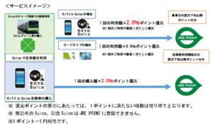 モバイルSuicaとカードタイプの違いについて(JR東日本「Suicaの鉄道利用で「JRE POINT」がたまります」より)