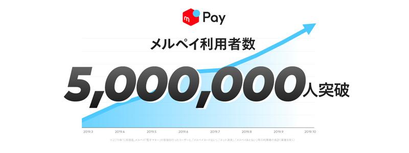 キャッシュレス決済サービス「メルペイ」、利用者数が500万人を突破