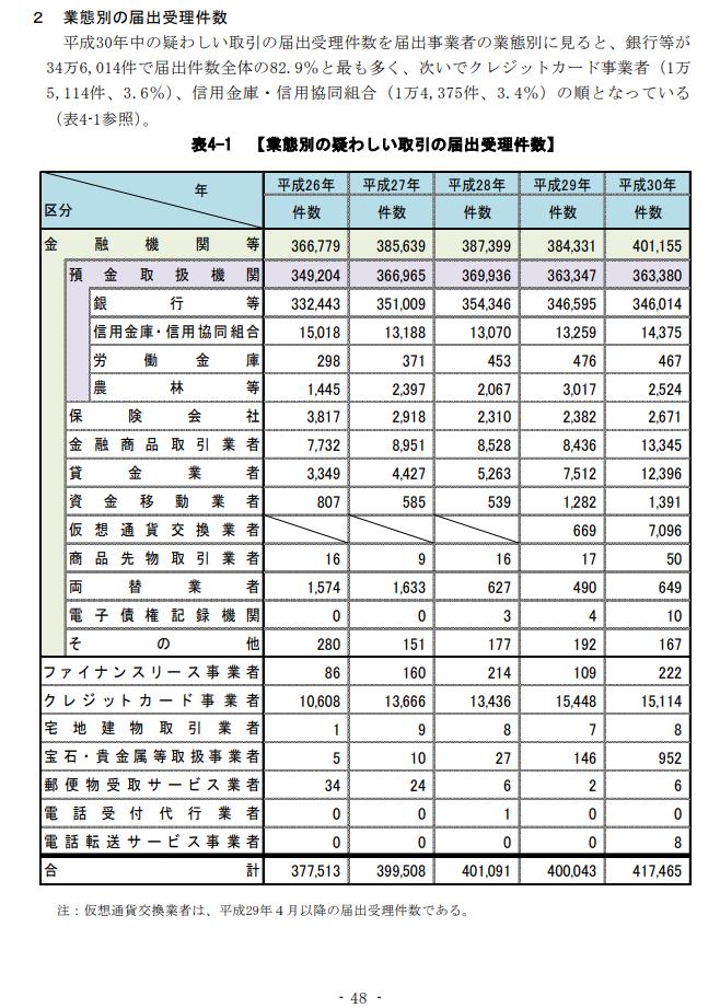 警察庁、犯罪収益移転防止に関する年次報告書(平成30年)表・P48