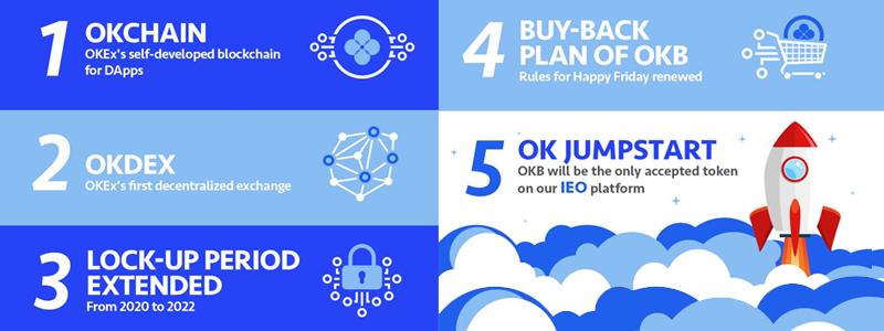 仮想通貨取引所OKEXが分散型取引所DEXの立ち上げを計画