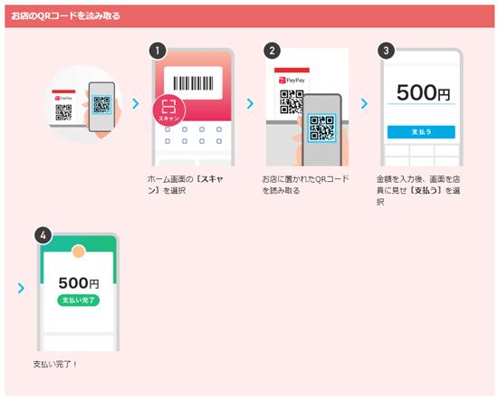 PayPay(ペイペイ)でQRコードを読み取って決済する方法