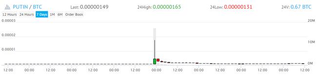 yobitが1回目にPUMPしたコイン
