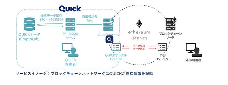 ブロックチェーン向け金融・経済情報サービスのβ版をQUICKとクリプタクトが共同開発