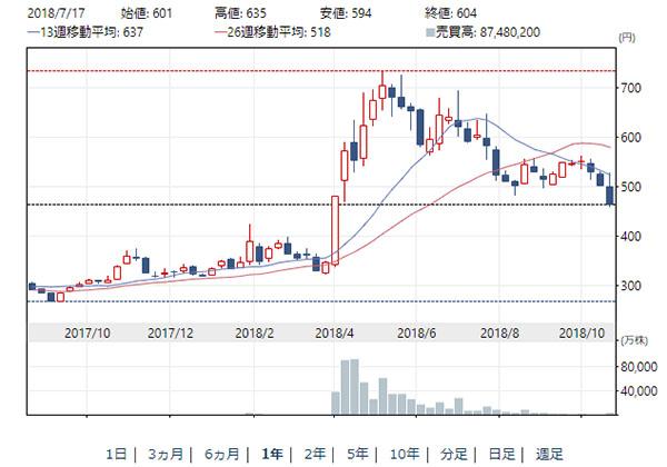 日経平均株価:マネックスグループ
