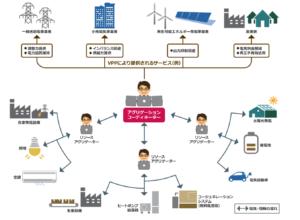 バーチャルパワープラント(VPP:Virtual Power Plant)