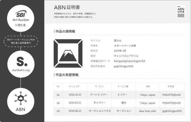 ABN証明書