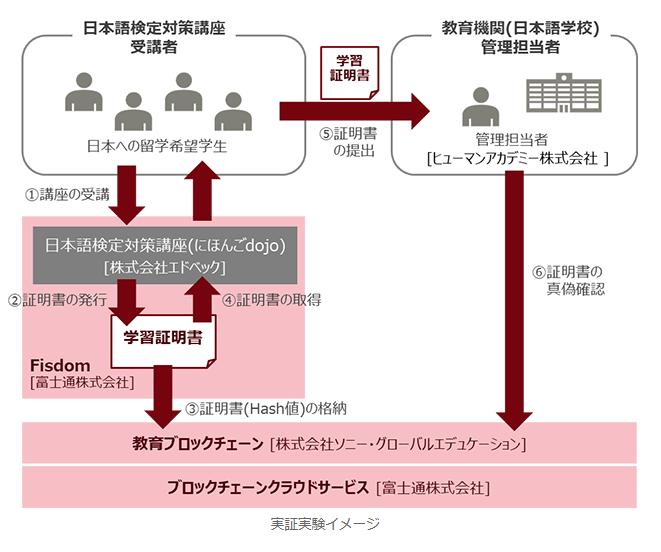 ソニー、富士通、ブロックチェーン活用の学習証明書の実証実験イメージ