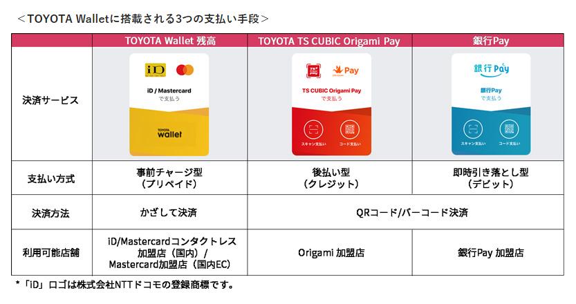 TOYOTA Walletで利用可能な3つの決済手段