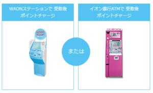 WAONステーションとイオン銀行ATMの例(イメージ)